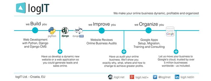 Browse Companies & Individuals - django CMS Marketplace